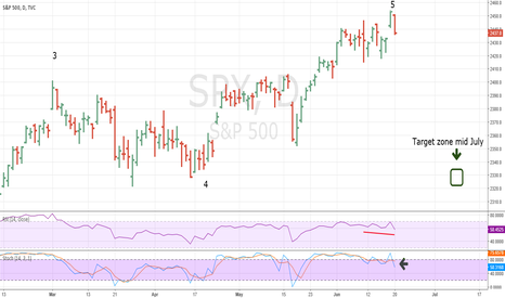 SPX: Confirmation of Very Important SPX Top