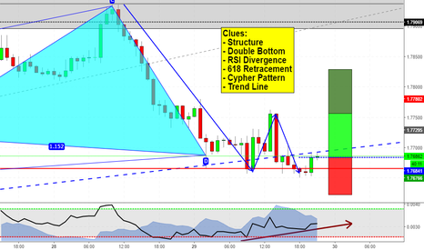 GBPNZD: Bunch of clues on GBPNZD
