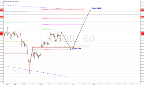 USOIL: Oil Test