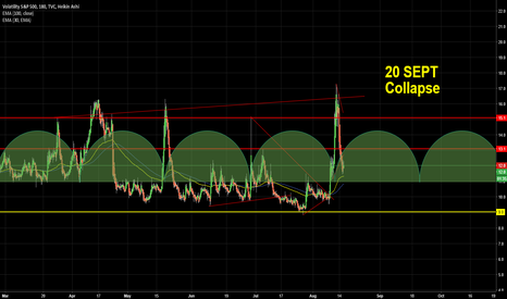 VIX: 20th september VIX will be over 20%