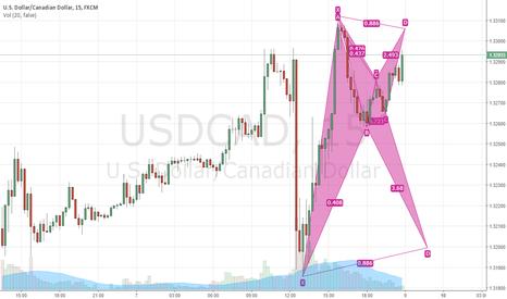 USDCAD: We Have a Back to Back Bearish bat on USDCAD 15min