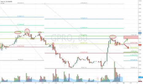 GPRO: GPRO strong resistance at $80