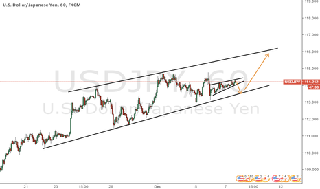 USDJPY: USDJPY continuing higher