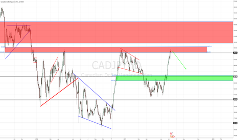 CADJPY: CADJPY SUPPLY ZONE