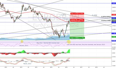EURGBP: EURGBP Potential reversal