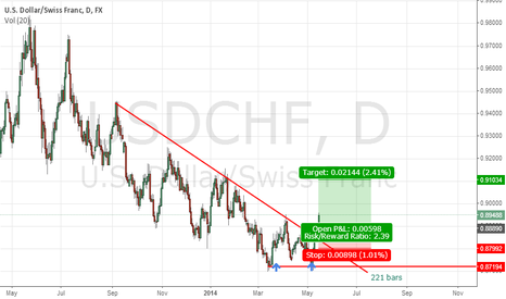 USDCHF: Double bottom - TrendChange