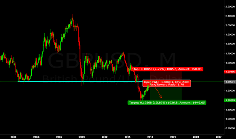GBPUSD: gbp/usd If support becomes resistance gbp will drop 1800 pip
