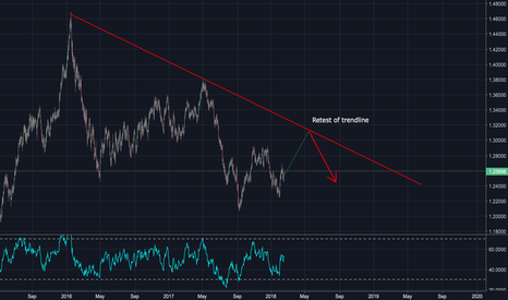 USDCAD: USDCAD is Headed To Retest Trendline, 1.30 Is In Sight