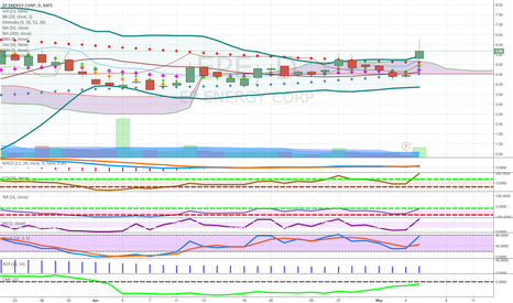 EPE: above cloud energy use limit on pullback to fib point