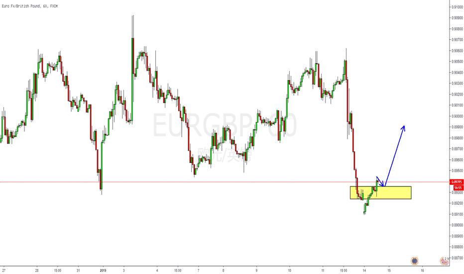 EURGBP: 技术面:短线英镑或将走弱,欧镑有反弹迹象!
