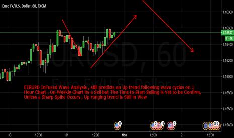 EURUSD: EURUSD inFused Wave Analysis