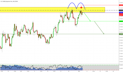 USDJPY: Trading at market on USDJPY