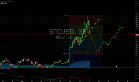 BTCUSD: BTC short to 2450, resume long after that