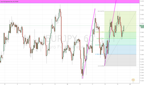 EURJPY: EURJPY potential abcd completion