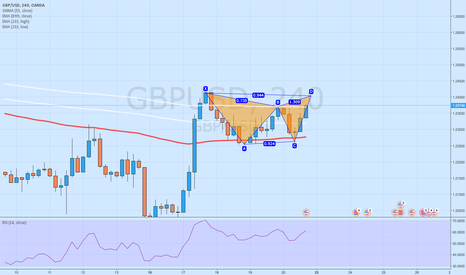 GBPUSD: Gartley Pattern H4 GBPUSD