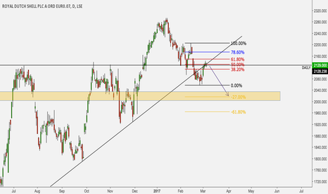 RDSA: Royal Dutch Shell Sell opportunity after trendline break