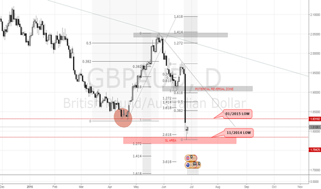 GBPAUD: GBPAUD | 1D | THE 2014 LOW | TOUCH DOWN