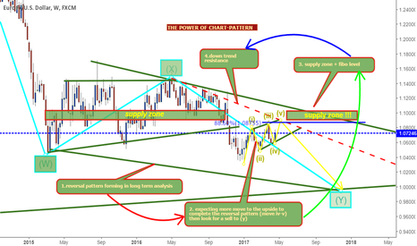 EURUSD: eurusd long term analysis