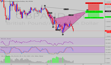 GBPAUD: POSSIBLE CYPHER PATTERN @ GBP/AUD
