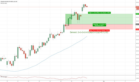 DHFL: Weekly Trade - DHFL good probability
