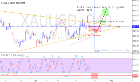 XAUUSD: Waiting For Correction