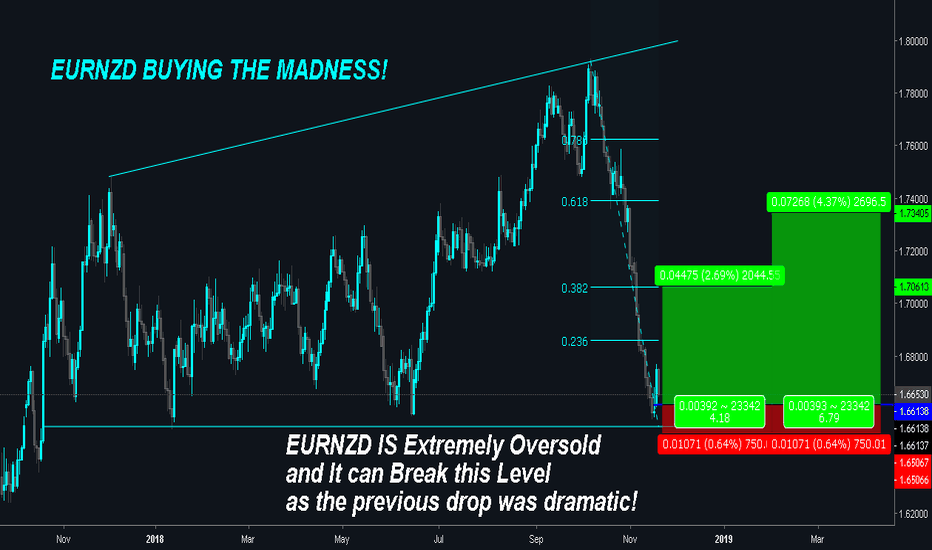 EURNZD: EURNZD is Extremely Oversold and It's TIME TO BUY!