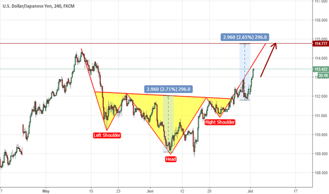 USDJPY: An inverse H&S in USDJPY? Let's look at it closer.