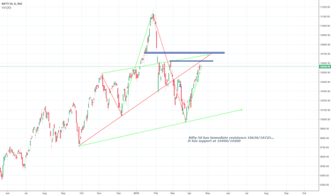 NIFTY: Nifty 50 view on coming days