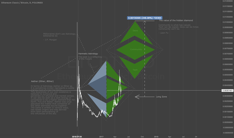 ETCBTC: ETC | The value of the hidden diamond