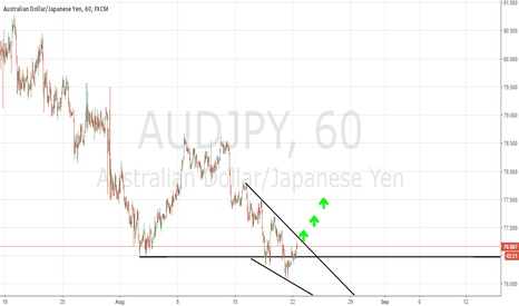 AUDJPY: Learn how to create your own trading system.