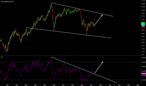 USOIL: WTI Crude RSI Trend Change?