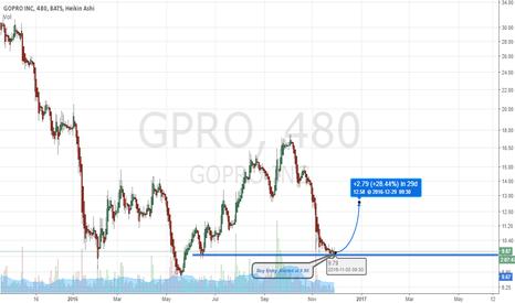 GPRO: $GPRO Buy Alerted at 9.90 (via profitwavealerts.com)