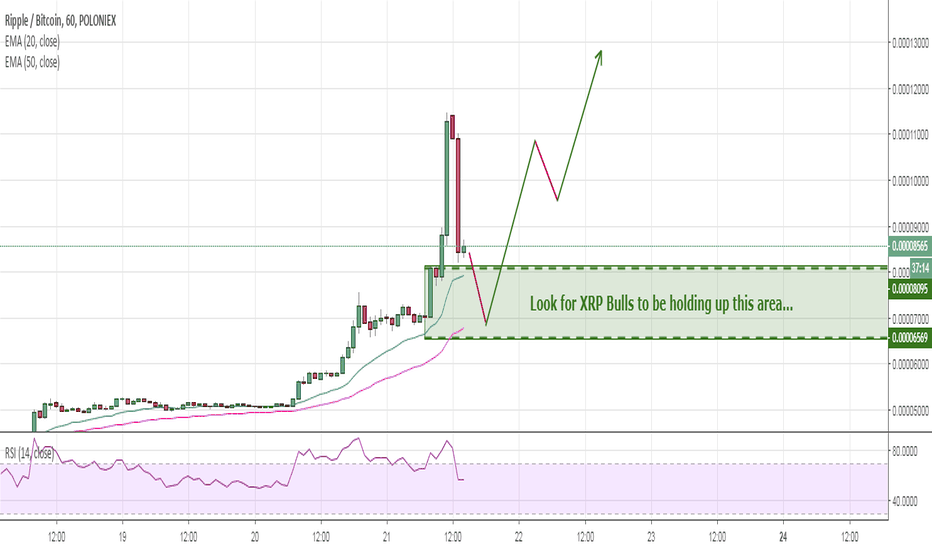 XRPBTC: XRPBTC - If we continue to rally, where should I buy some more?
