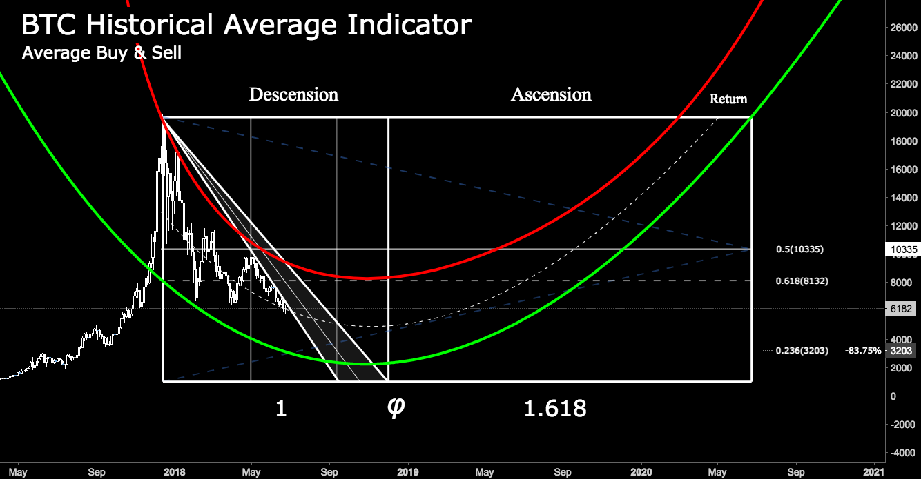 Trading BTC - Historical Average Indicator