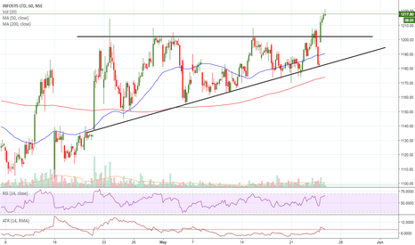 INFY: INFY - BREAKOUT