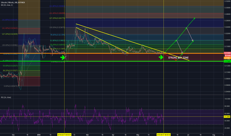 LTCBTC: $LTC #Litecoin repeating history with an end of the downtrend