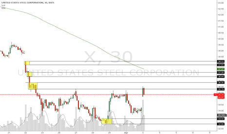 X: Long and short levels identified.