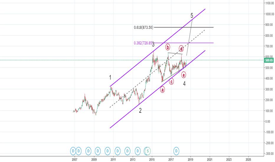 AXISBANK: Elliott Waves - Wave 4 triangle within a perfect Elliott Channel