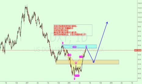 DXY: 美元指数短期回落调整,前期多头建议减仓!