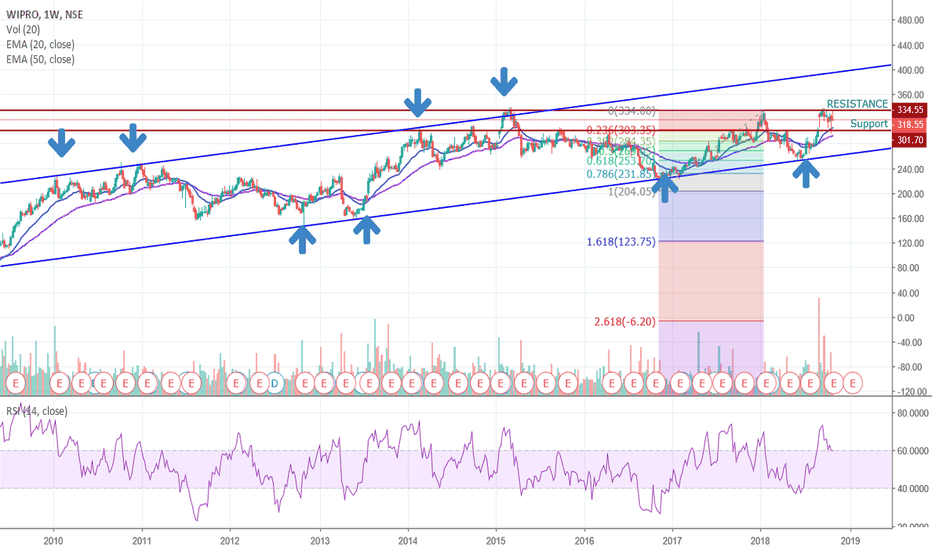WIPRO: LONG in WIPRO on NSE (INDIA)