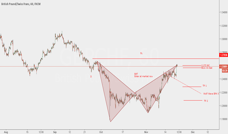GBPCHF: GBP CHF Wolf Wave and Bearish Bat teaming up
