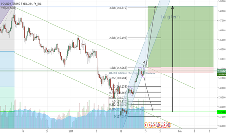 GBPJPY: To Be Continued?