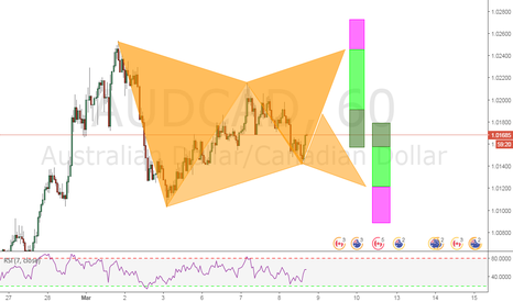 AUDCAD: BEARISH AND BULLISH GARTLEYS