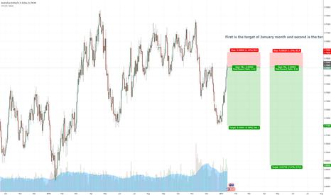 AUDUSD: AUDUSD entry when market opens or wait for 0.75