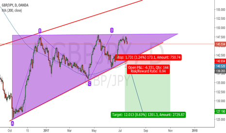 GBPJPY: GBPGPY ASCENDING TRIANGLE SHORT