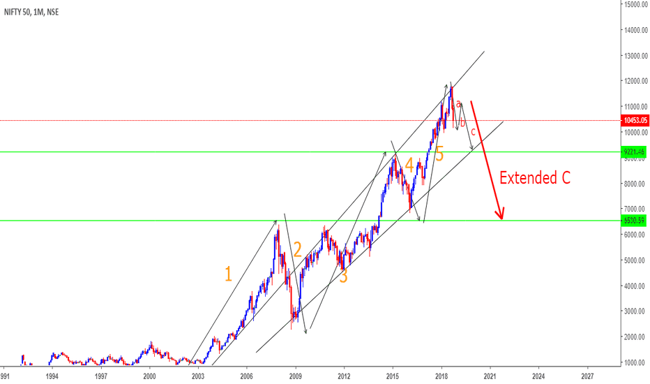NIFTY: Nifty to 9000? or 6500?