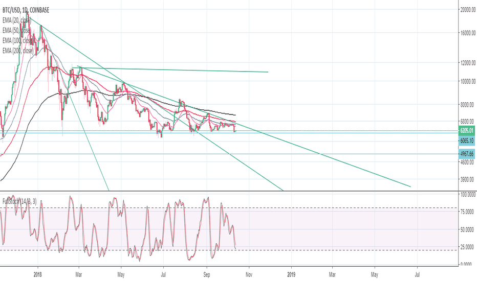 BTCUSD: Bitcoin is new game changer in both side