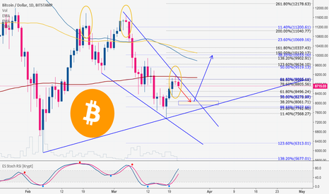 BTCUSD: BITCOIN Showing Evidences of Short-term Falling!