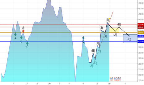 BTCUSD: Dayli BTC/USD Correction waves by Elliot and Fibonacci.