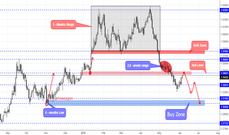 GBPUSD: GBP/USD is so close to key place where we can open....
